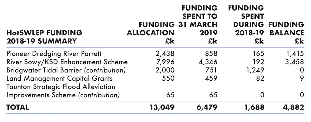 Table showing summary of SRA spending in 2018-19 of Heart of South West Local Enterprise Partnership Growth Deal funding.