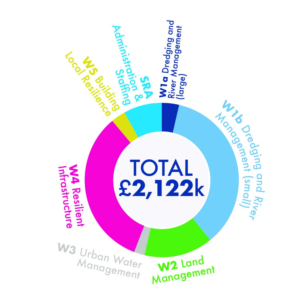 Pie chart showing SRA Local Partner Funding spend by work stream during the 2018-19 financial year.