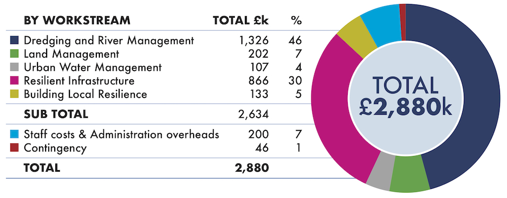 Table showing SRA spending by workstream in 2018-19, plus staff costs, admin overheads and contingency.