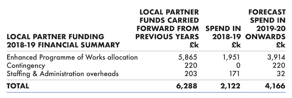Table showing financial summary of SRA Local Partner Funding in 2018-19.